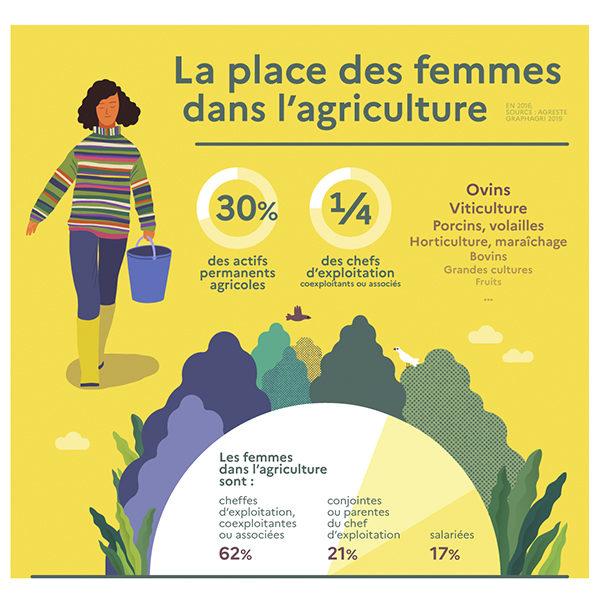 [Réseau] Lancement de Gaïa, réseau de femmes d'Agri.Cultures de Nouvelle-Aquitaine